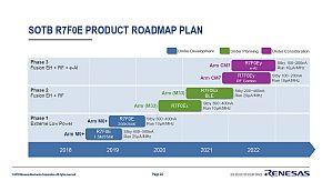 「R7F0E」の製品ロードマップ