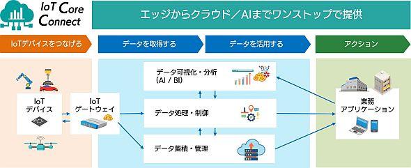 モノやサービスにおけるIoT活用を一気通貫で対応する「IoT Core Connect」