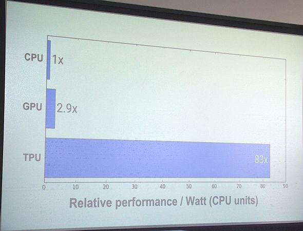 CPUとGPU、TPUのニューラルネットワークを処理する際の電力性能比