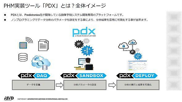PHM実装ツール「PDX」の全体構成