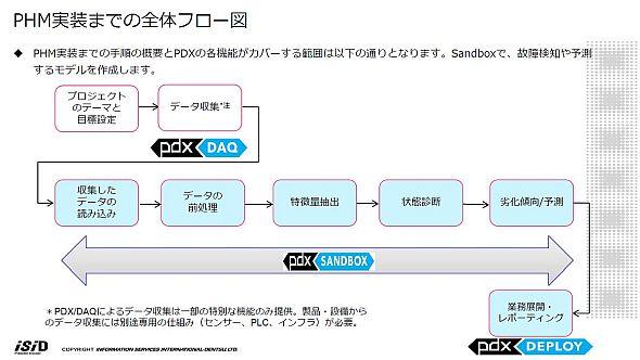 PHM実装までのフロー。中核となるのが「PDX Sandbox」だ
