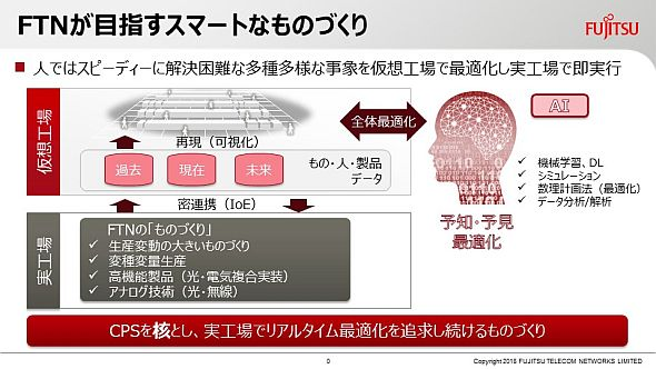 富士通テレコムネットワークスが目指すスマートものづくり
