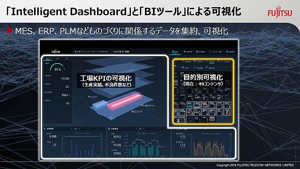 富士通テレコムネットワークスのCPSにおける「Intelligent Dashboard」とBIツールによる可視化