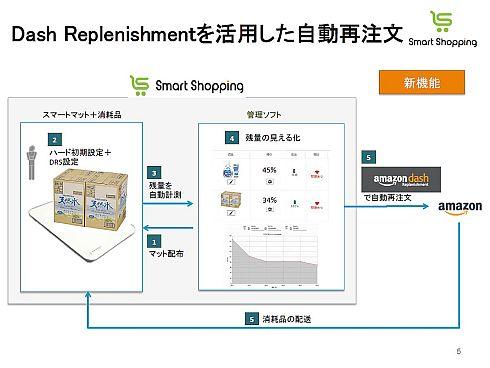 「スマートマット」と「Amazon Dash Replenishment」の連携による消耗品の自動発注
