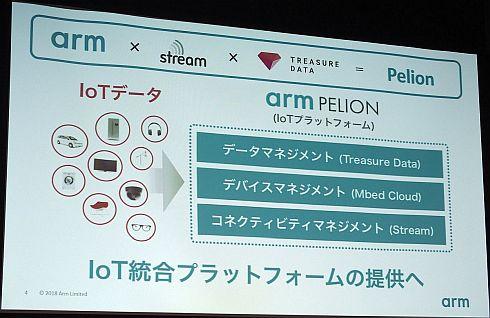 Armの「ペリオンIoTプラットフォーム」の概要