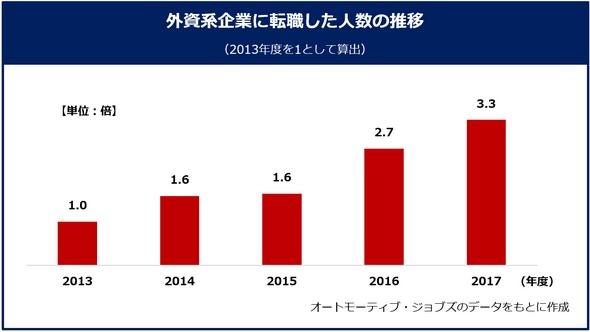 外資系企業へ転職した人数の推移