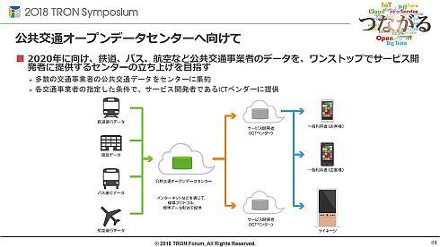 「公共交通オープンデータセンター」のイメージ