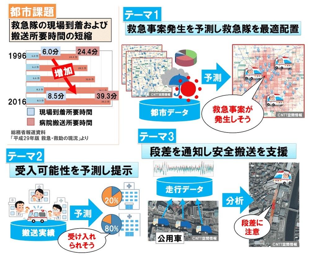 救急車の運用を最適化するシステムの有効性を確認
