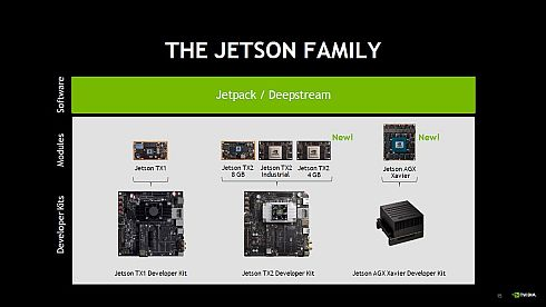 「Jetsonファミリー」のラインアップ