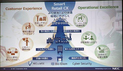 NECの「Smart Retail CX」の展開イメージ