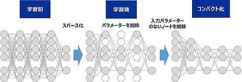 DNNのコンパクト化イメージ
