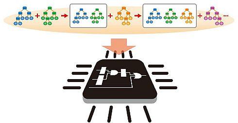 GBDTモデルの学習を大幅に高速化、低消費電力化する回路アーキテクチャのイメージ