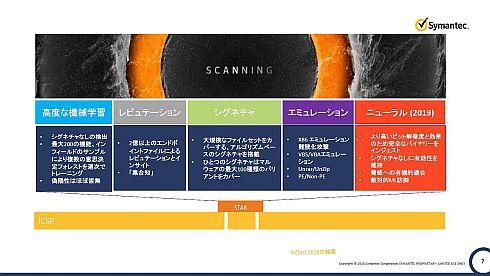 「USBスキャンニングステーション」に組み込まれているさまざまなセキュリティ技術