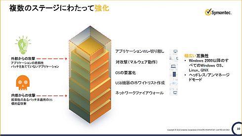 「CSP」によるセキュリテイ対策のイメージ