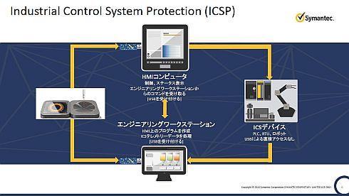 「USBスキャンニングステーション」と「CSP」でサイバー攻撃の2つのベクトルから工場を守る