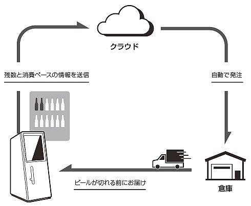 「DrinkShift」がビールを自動補充する仕組み