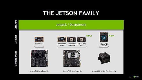 「Jetsonシリーズ」のラインアップ