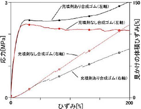 合成ゴムの伸長応力ひずみ(変形量)曲線