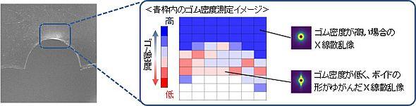 平面な合成ゴム試験体の切り込み部分のゴム密度測定結果