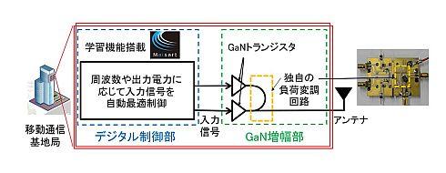 開発した「超広帯域デジタル制御GaN増幅器」の構成