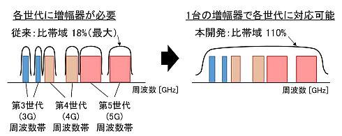 ドハティ増幅器では使用する周波数帯ごとに増幅器が必要になる