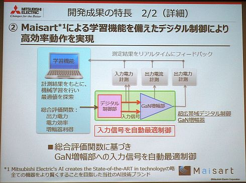 「Maisart」による学習機能を備えたデジタル制御の詳細