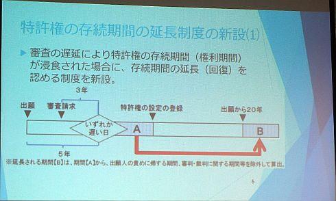 特許権の存続期間の延長制度が新設された