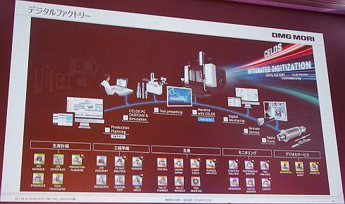 DMG森精機の「CELOS」などデジタルファクトリー関連の展開