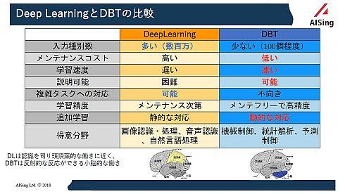 深層学習とDBTの比較