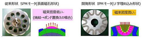 従来のSPMモーター(左)と新開発のIPMモーター(右)の形状比較