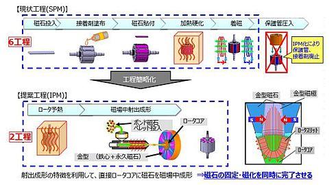 従来のSPMモーター(左)と新開発IPMモーター(右)の製造工程の比較