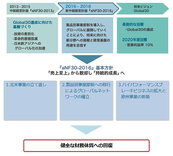 曙ブレーキ工業の中期経営計画「akebono New Frontier 30 - 2016」の基本方針