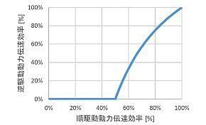 順駆動動力伝達効率と逆駆動動力伝達効率との関係
