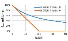 従来減速機における減速比と動力伝達効率の関係