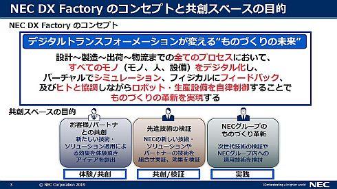 「NEC DX Factory」のコンセプトと共創スペースの目的