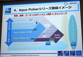 「Aqua Pulsarシリーズ」の展開イメージ