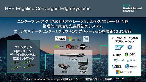 「HPE Edgelineソリューション」はエンタープライズITとOTを物理的に統合した業界初のシステムだという