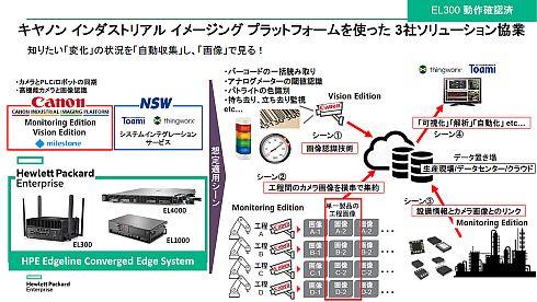 キヤノンとNSW、日本HPEの協業イメージ