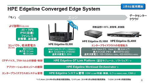 HPE Edgelineソリューションの構成