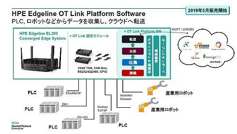 OT市場への参入となる「HPE Edgeline OT Link」は認定モジュールとソフトウェアプラットフォームで構成