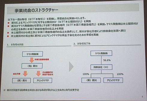 3社の事業統合のプロセス