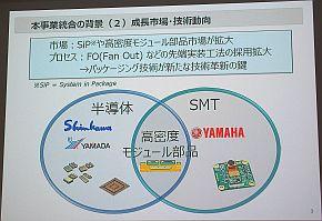 SIPや高密度モジュール部品の市場拡大