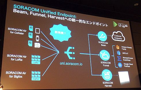「Unified Endpoint」の概要