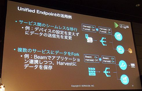 「Unified Endpoint」の活用例