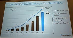 ユニバーサルロボットの従業員数と業績の推移