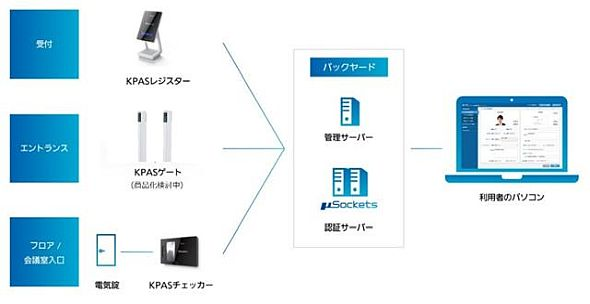 「KPAS」のシステム構成例