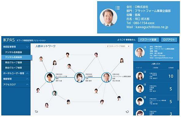 「KPAS」によるデジタル名刺や人脈相関図のイメージ