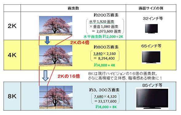 2K、4K、8Kの比較