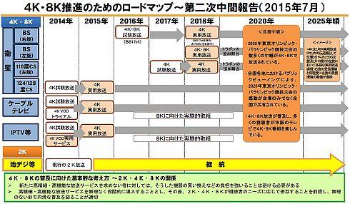 日本国内における4K・8K推進のためのロードマップ