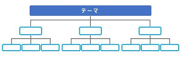 1つのテーマを論理的に分類して組み合わすことができるロジックツリー